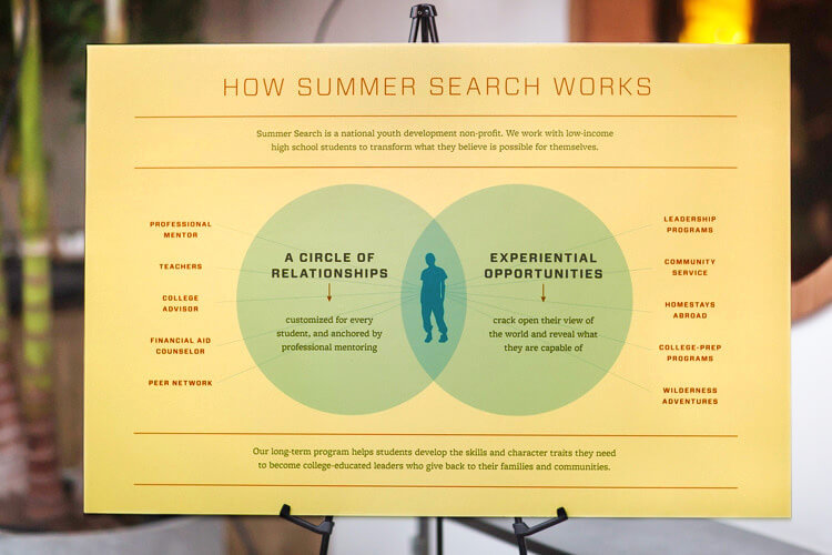 Yellow poster with infographic of 2 blue circles overlapping a silhouette of person